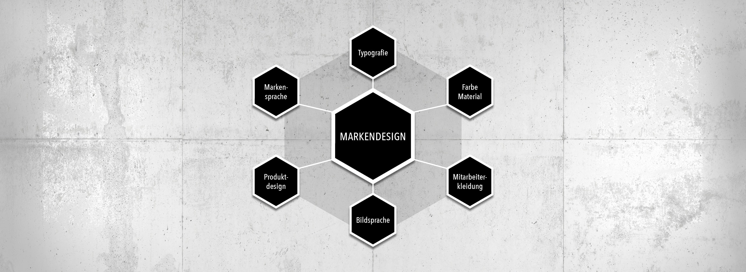 infografik-markendesign-loftagentur